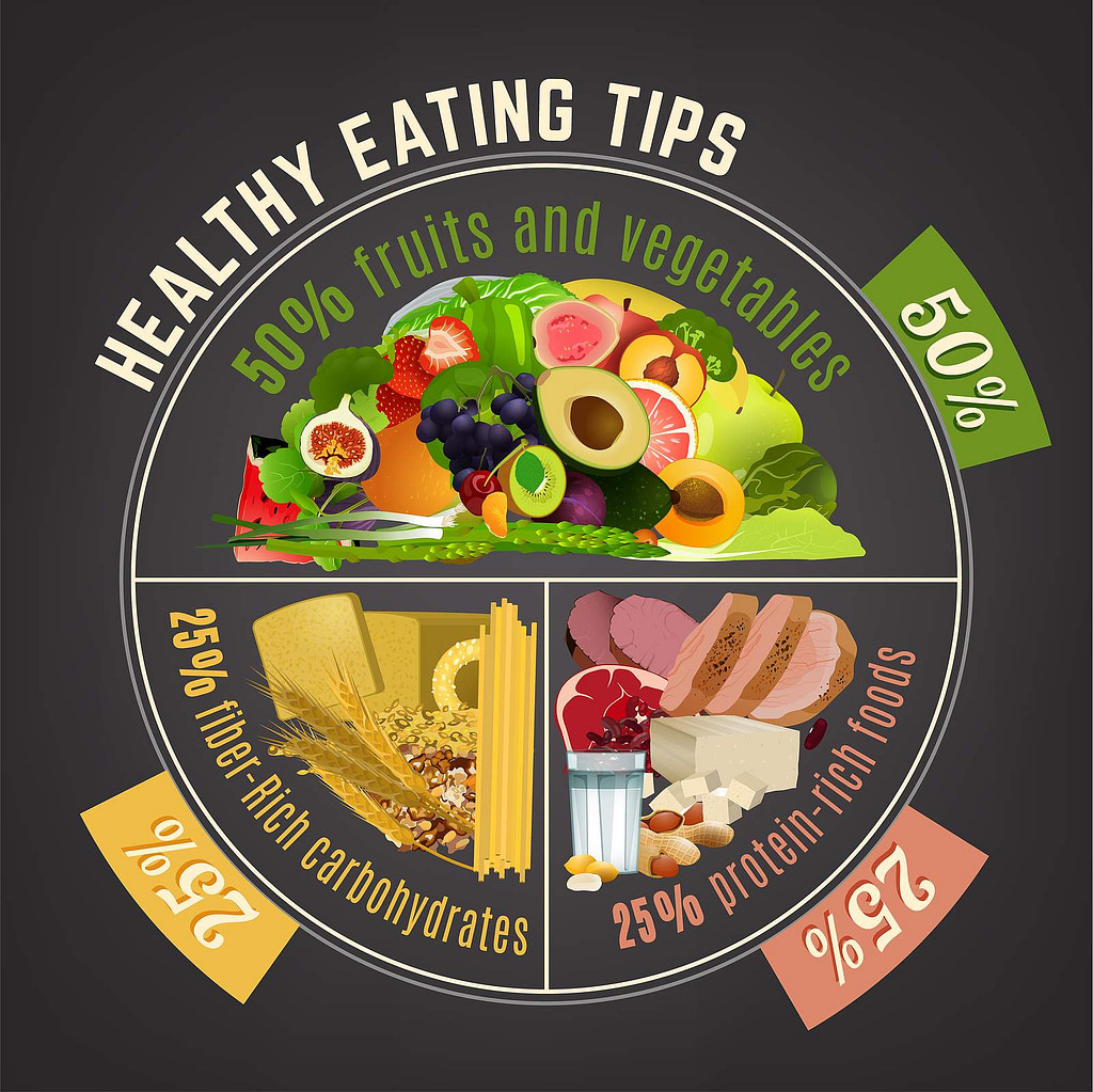 Heathy Eating Tips For How To Lose Weight Naturally Diagram