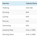 How-Many-Calories-Does-Exercise-Burn-Chart