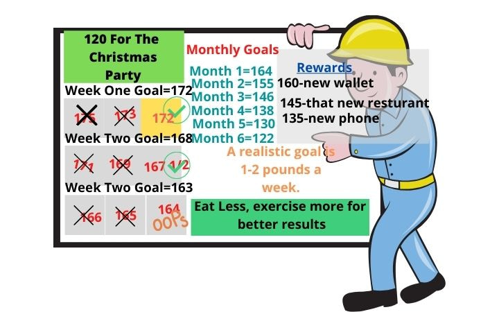 White Board With Weight Loss Goals