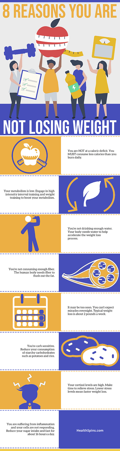 8 reasons you can't lose any weight infographic