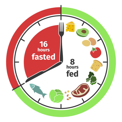a clock divided into fasting and eating times to explain intermittent fasting