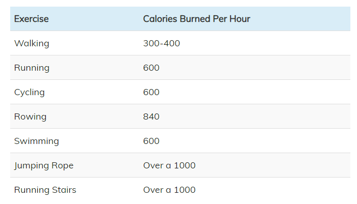 how many calories does exercise burn chart