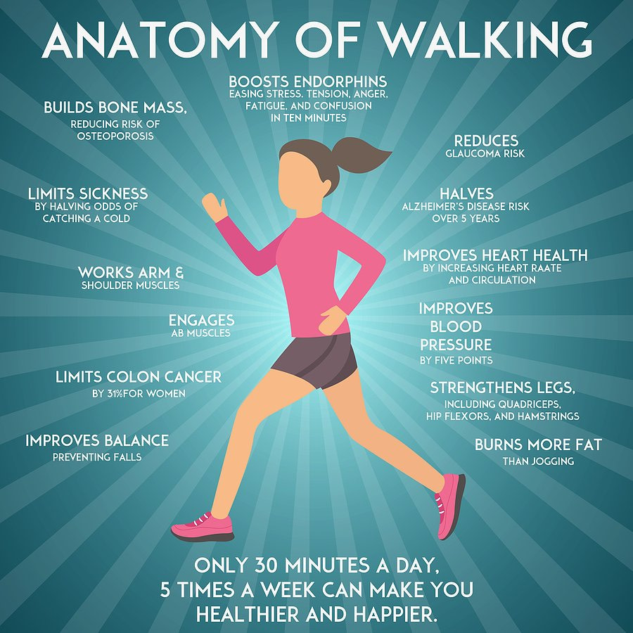 infographic listing the benefits of walking an hour a day